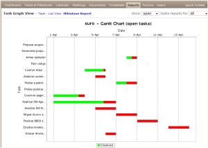 Diagrama Gantt del Proyecto
